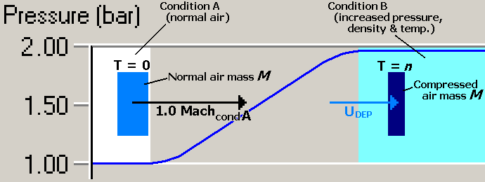 Changing air condition and speed at an advancing pressure wave front